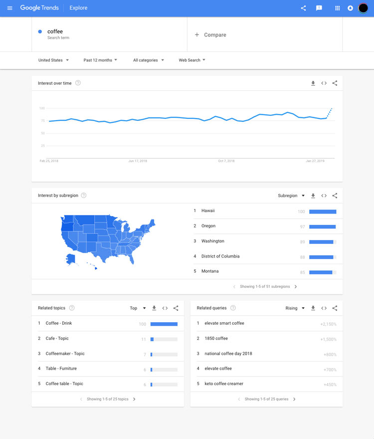 Google Trends can be used to validate your potential blog niche.